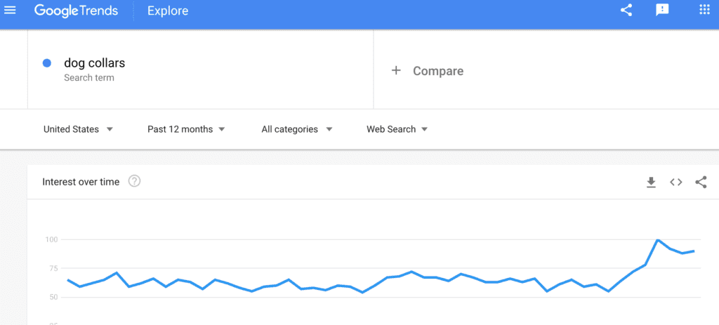Google Trends graph showing dog collar search trends